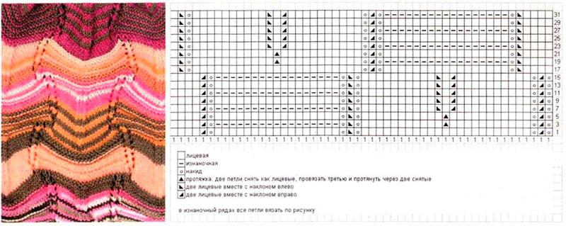 Узор Миссони спицами: схема и описание вязания missoni spicami 11
