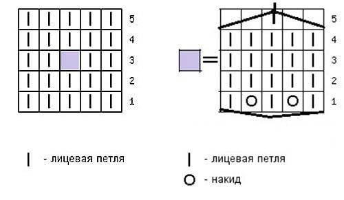 Узор Шишечки спицами: варианты вязания 3 11