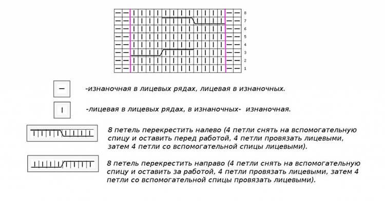 Арановые узоры: варианты вязания aran 4