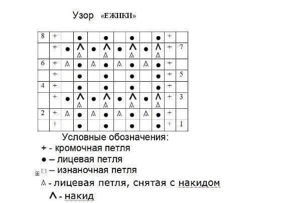 Узор Ежики спицами: секреты вязания uzor ezhiki 2