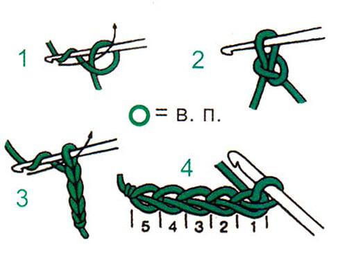 Столбик крючком: как вязать различные виды столбиков kak vyazat stolbik kryuchkom 2