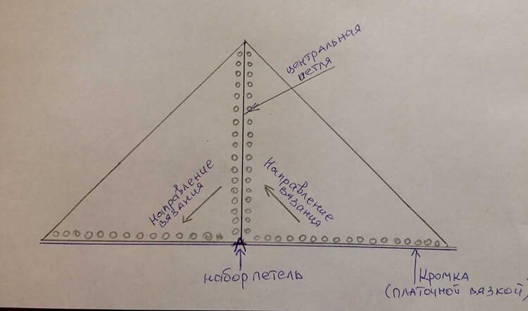 Как связать шаль спицами: описание различных вариантов spicami shal skhema i opisanie 3