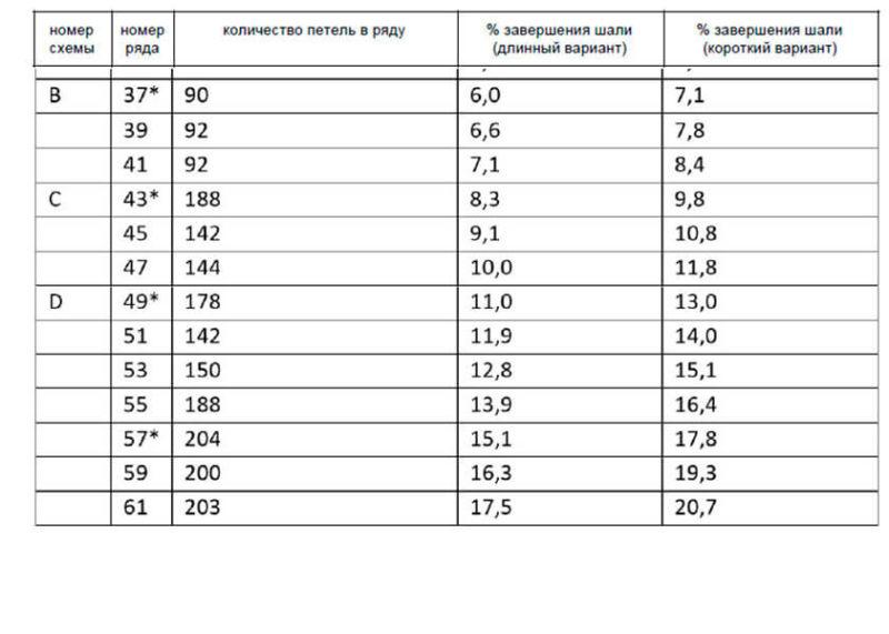 Как связать шаль спицами: описание различных вариантов spicami shal skhema i opisanie 79