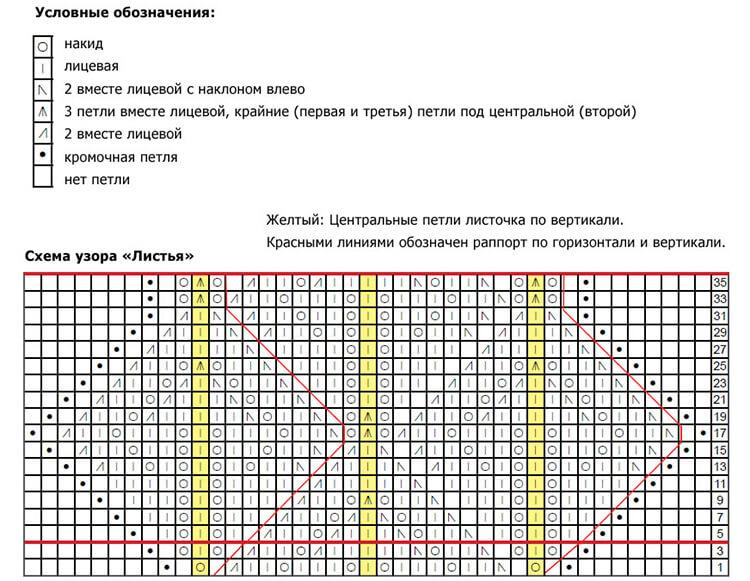 Вяжем палантин спицами: мастер классы как связать стильный аксессуар palantin spicami skhema i opisanie 26