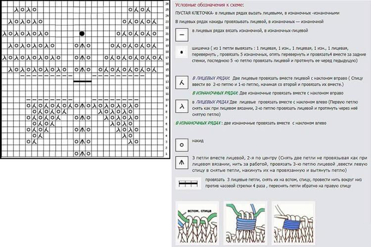 Как вязать ажурные узоры: варианты вязания со схемами и описанием azhurnye uzory spicami 112