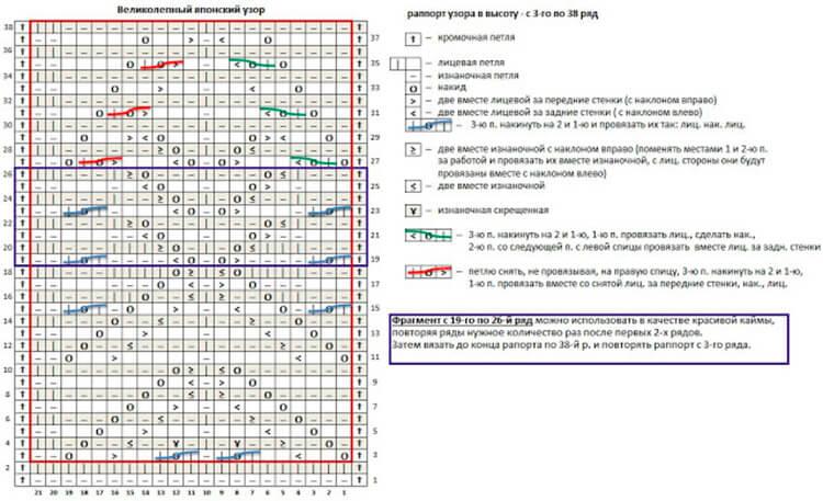 Как вязать ажурные узоры: варианты вязания со схемами и описанием azhurnye uzory spicami 121