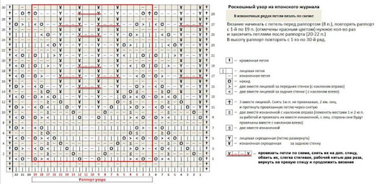Как вязать ажурные узоры: варианты вязания со схемами и описанием azhurnye uzory spicami 123