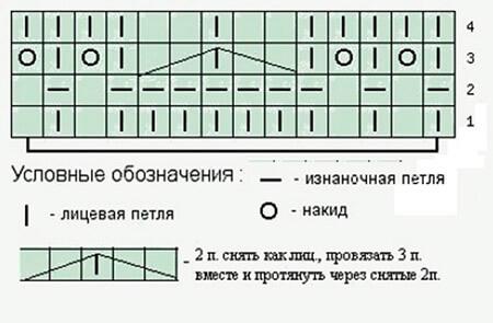 Как вязать ажурные узоры: варианты вязания со схемами и описанием azhurnye uzory spicami 137
