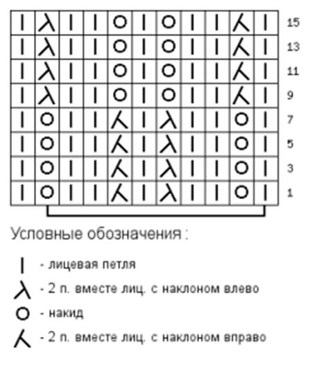 Как вязать ажурные узоры: варианты вязания со схемами и описанием azhurnye uzory spicami 25