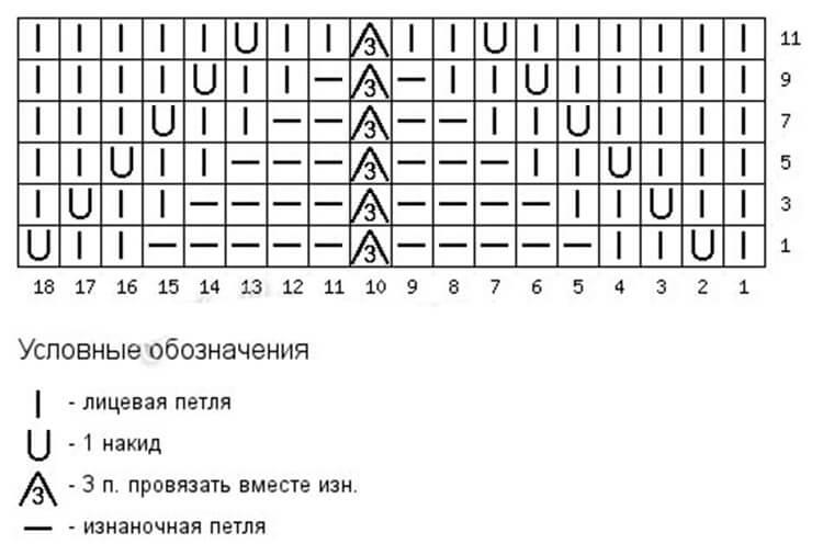 Как вязать ажурные узоры: варианты вязания со схемами и описанием azhurnye uzory spicami 45