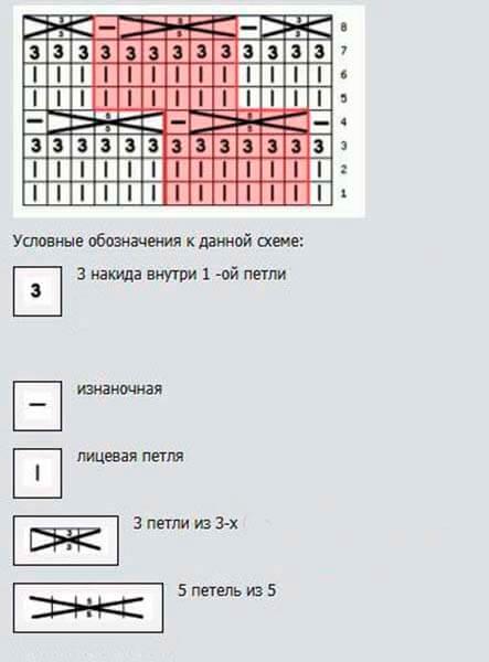 Как вязать ажурные узоры: варианты вязания со схемами и описанием azhurnye uzory spicami 78