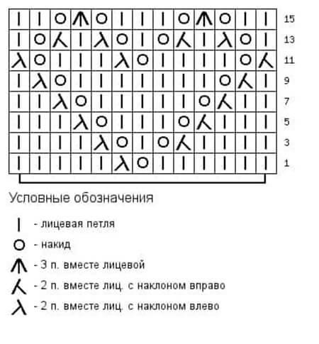 Как вязать ажурные узоры: варианты вязания со схемами и описанием azhurnye uzory spicami 82