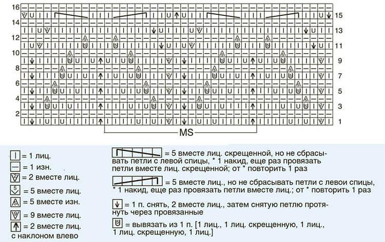 Как вязать ажурные узоры: варианты вязания со схемами и описанием azhurnye uzory spicami 86