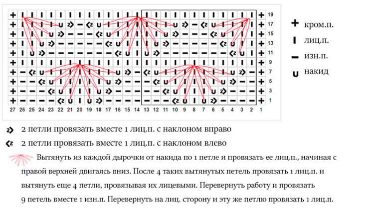 Как вязать ажурные узоры: варианты вязания со схемами и описанием azhurnye uzory spicami 89