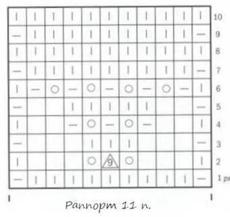 Как вязать ажурные узоры: варианты вязания со схемами и описанием azhurnye uzory spicami 91