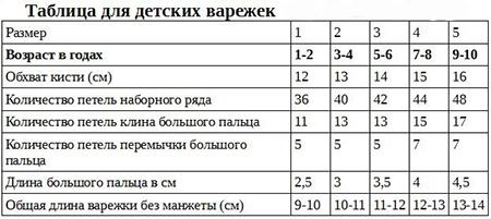 Красивые варежки для девочки спицами: защищаем ручки зимой varezhki spicami dlya devochki 2 1