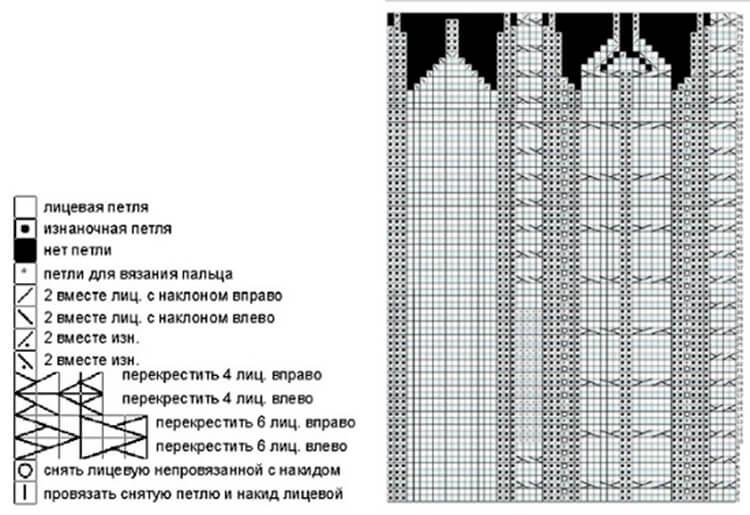 Красивые варежки для девочки спицами: защищаем ручки зимой varezhki spicami dlya devochki 9